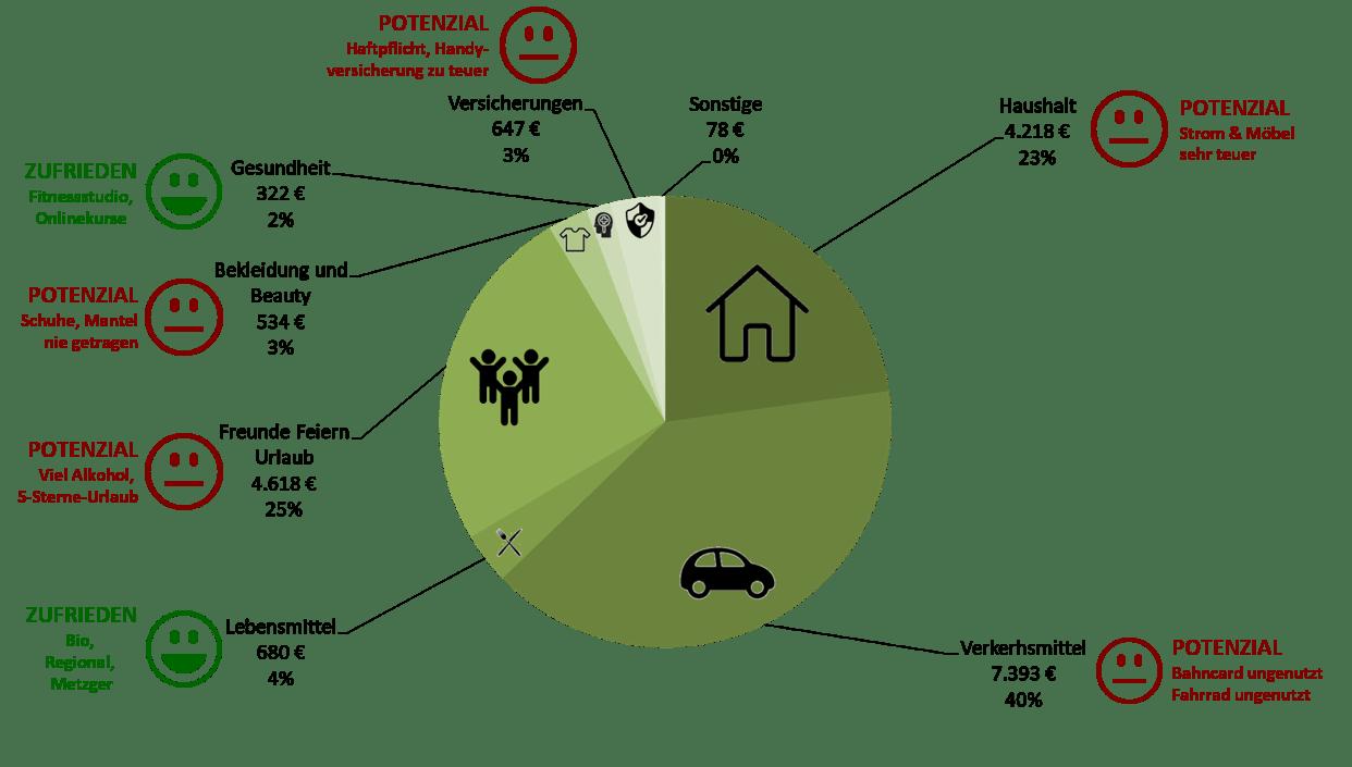 Frugalismus für Anfänger Finanzielle Freiheit Geld-fakten.de Finanzen Freiheit Geld Familie Fitness ETF Sparen Rente mit 45