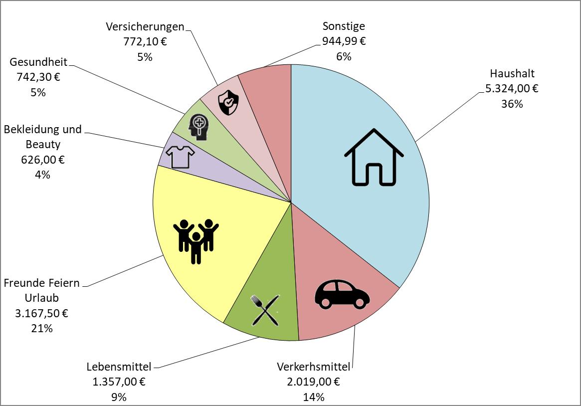 Einnahmen und Ausgaben 2020 - Ausgabenstruktur- - Rente mit 45 Frugalismus
