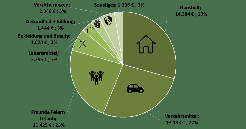 Einnahmen und Ausgaben Gesamtstruktur - Rente mit 45 Frugalismus