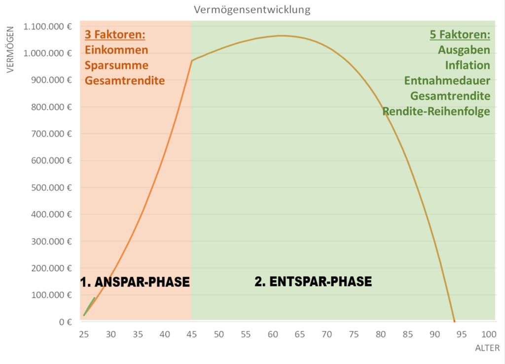 Maßgebliche Faktoren in der Anspar- und Entspar-Phase