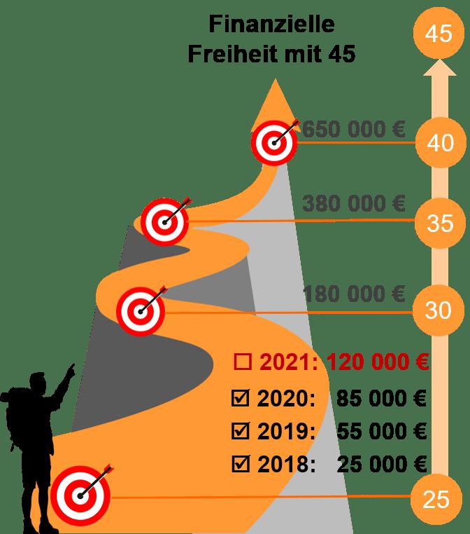 Finanzielle Ziele