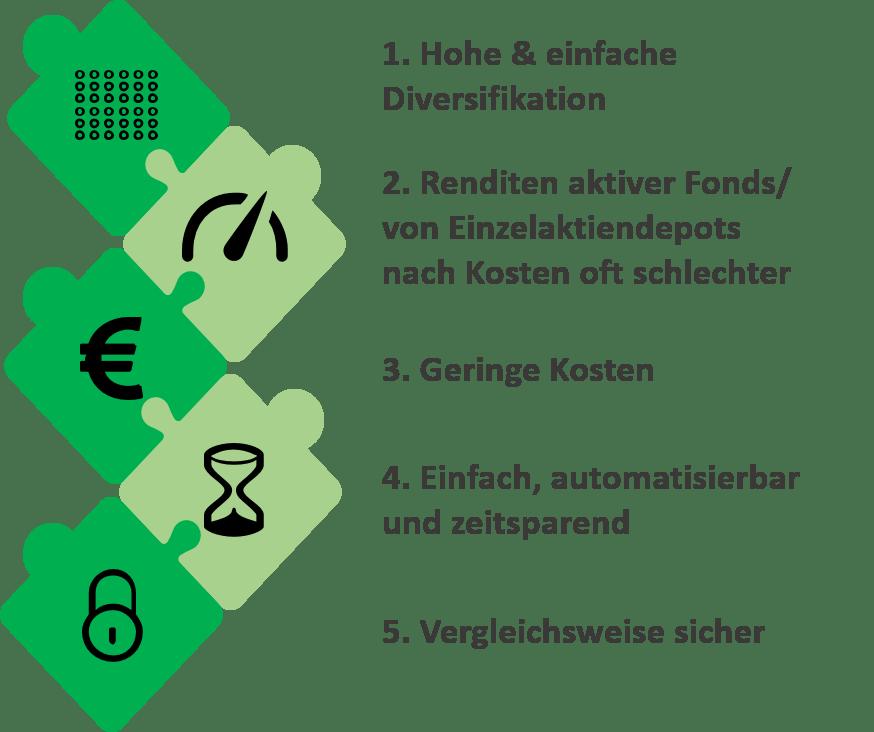 Vorteile ETFs