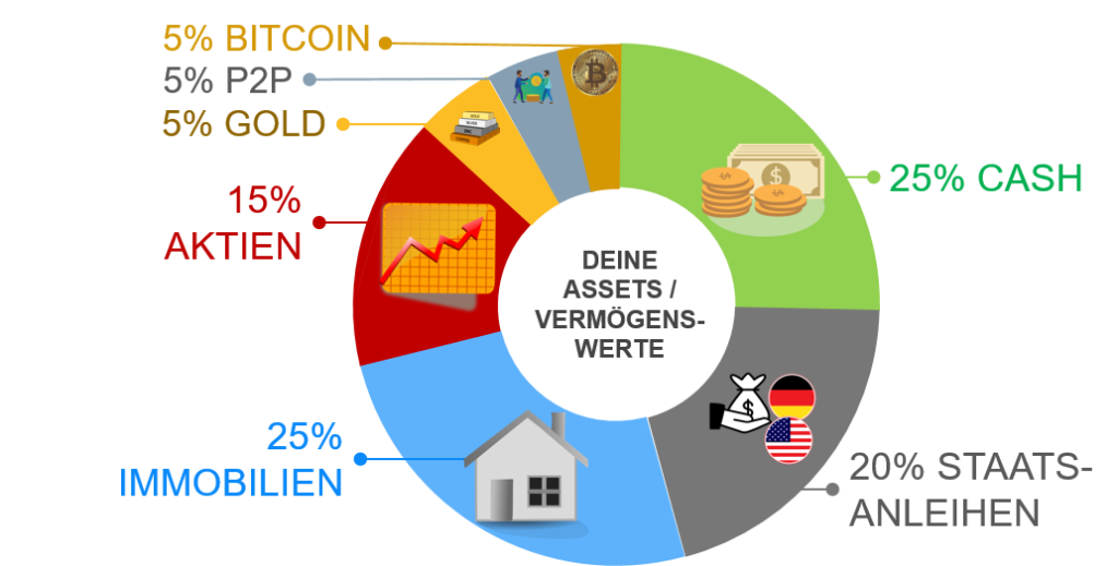 Asset Allocation erklärt - Aktien, Cash, Bitcoin und Co.