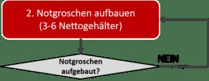 FINANZEN FÜR ANFÄNGER