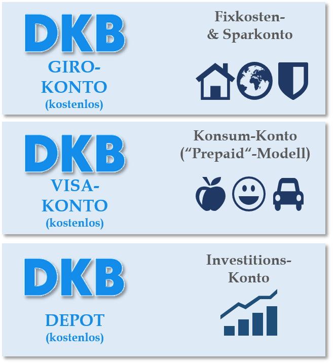 Übersicht kostenloses DKB Kontenmodell - Fixkostenkonto, Konsumkonto, Investitionskonto