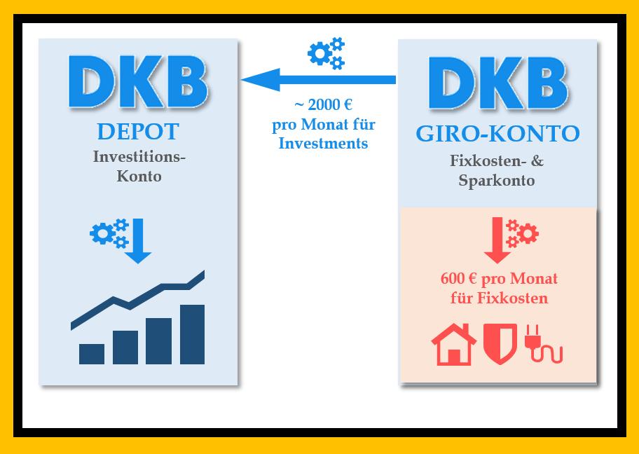 KOSTENLOSES DEPOT DKB - Kontenmodell