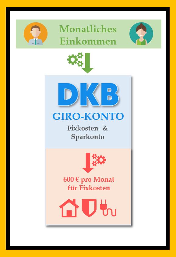 KOSTENLOSES GIROKONTO DKB - Kontenmodell