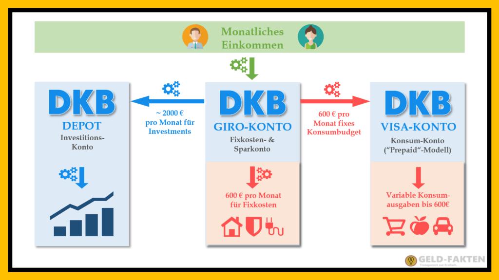 DKB Kontenmodell - einfach und fast vollständig automatisiert - GIRO, VISA und DEPOT