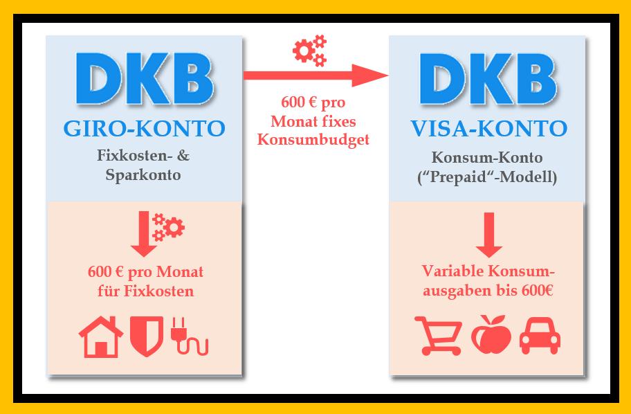 KOSTENLOSE VISAKARTE DKB - Kontenmodell