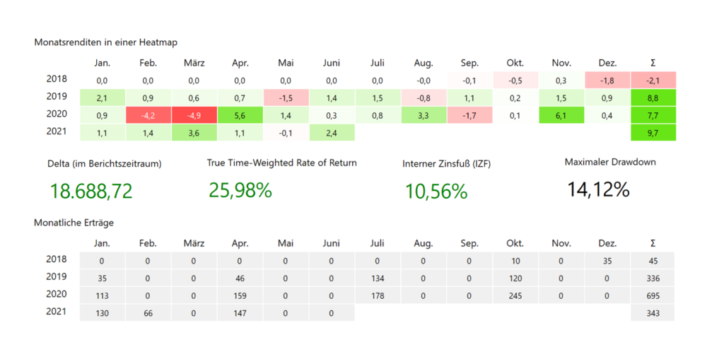 Geld investieren - Geldfakten.com - Performancedaten aus Portfolio-Performance zum Gesamtportfolio (Aktien, Cash, Bitcoin etc.)
