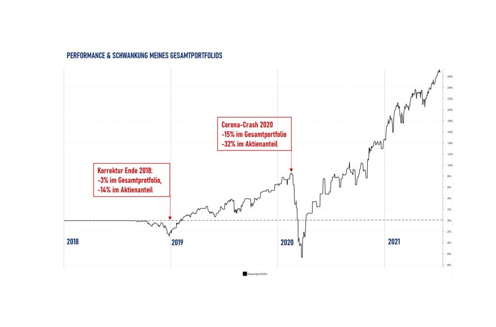 2018 - Geld investieren - Geldfakten.com - Performancedaten aus Portfolio-Performance zum Gesamtportfolio (Aktien, Cash, Bitcoin etc.) - FTSE-All World A1JX52 & A2PKXG