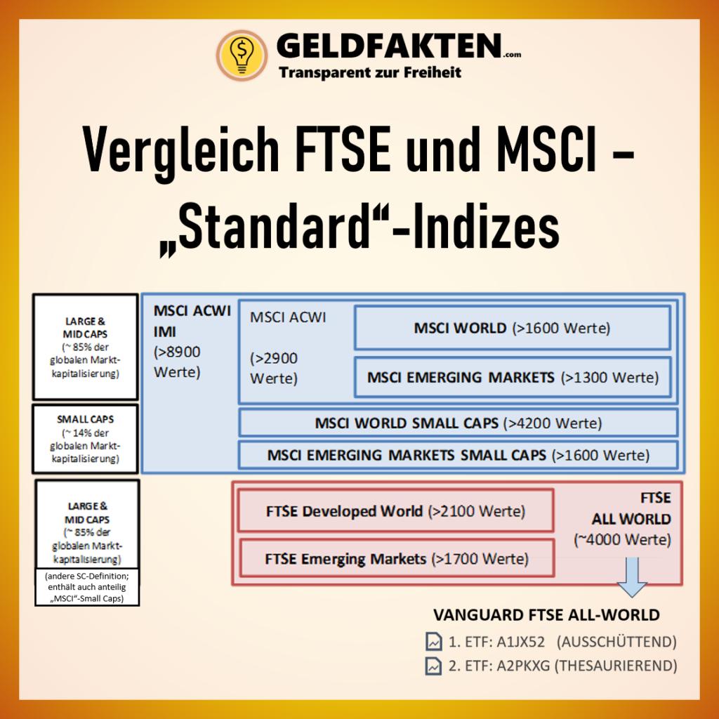 Analyse: A2PKXG vs A1JX52: Welcher Vanguard FTSE All World ist der richtige? Thesaurierer oder Ausschütter? Nachteile Dividendenstrategie